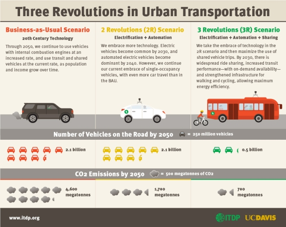 3 revolutions in transportation Infographic_itdp
