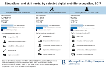 Brookings AV workforce infographic
