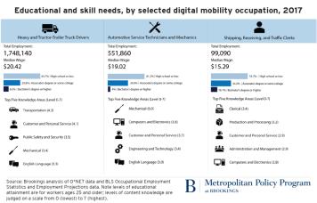 Brookings AV workforce infographic