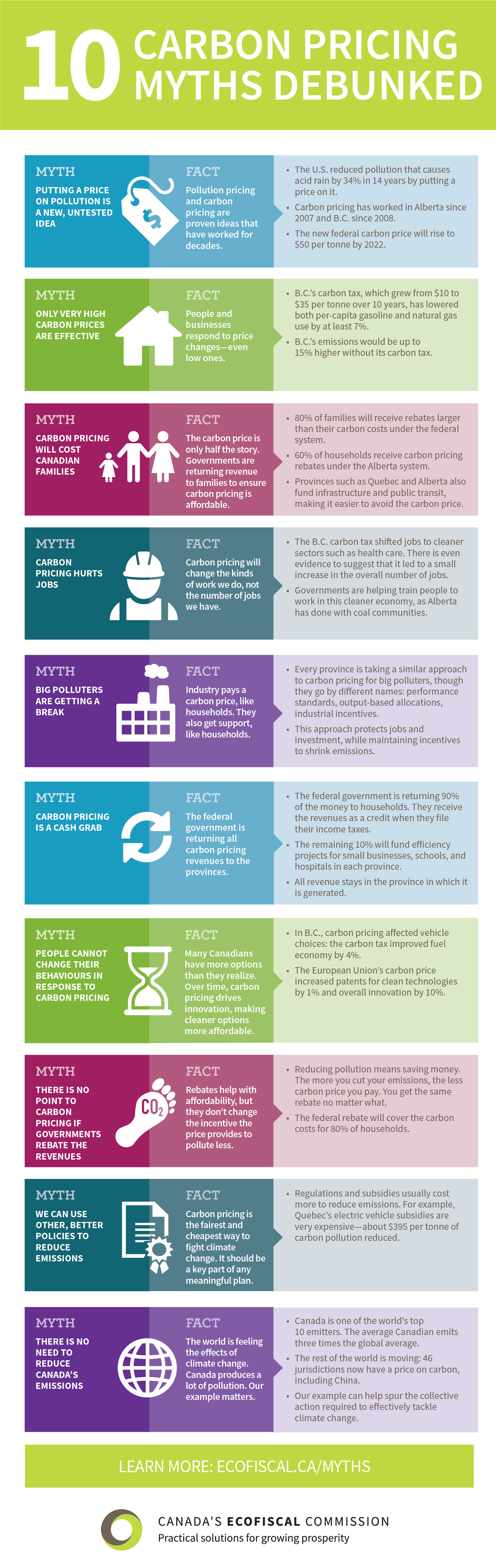 Ecofiscal-Commission-10-Myths-about-Carbon-Pricing-Infographic-vertical-1.jpg
