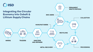 evcobalt-lithium-V2_1-supply-chain