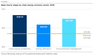 brookingsclean-energy-jobs_wages Figure2-final