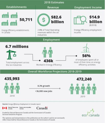 Eco Canada infographic Enegry-Efficiency-Employment-
