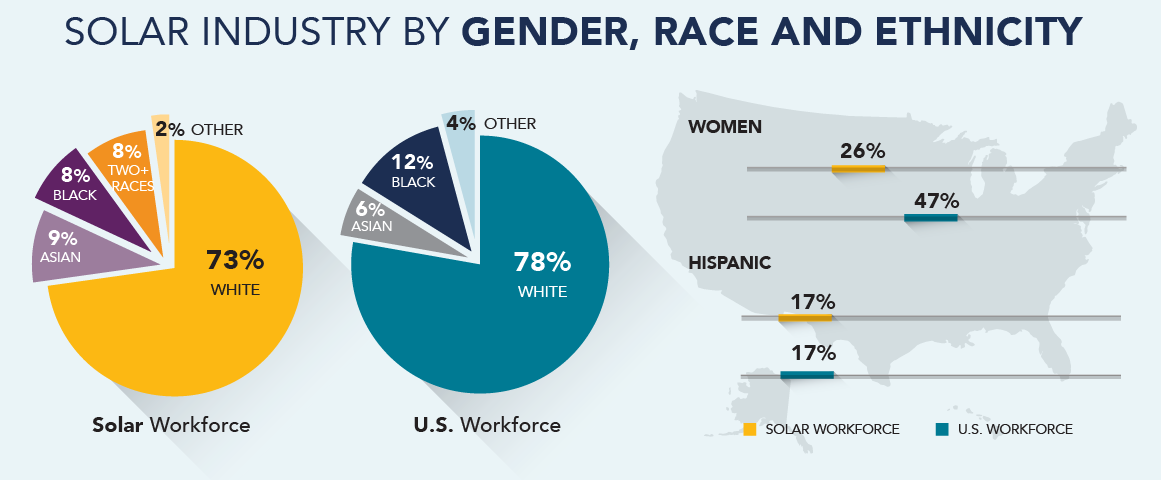 solar industry 2019 diversity infographic