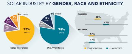 solar industry 2019 diversity infographic
