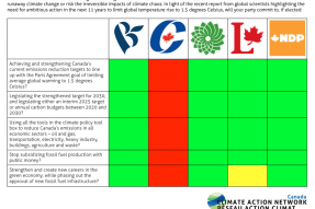ClimateFederalPartySurvey_CAN-RacCanada-960x640