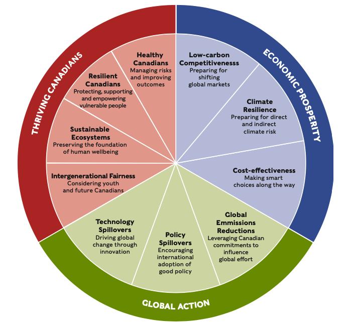 charting course framework diagram