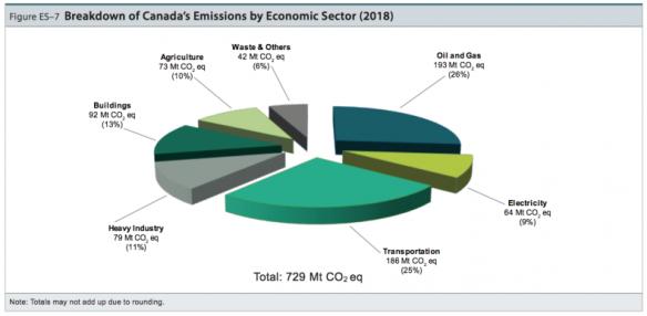 ghg emissions_NIR 2018